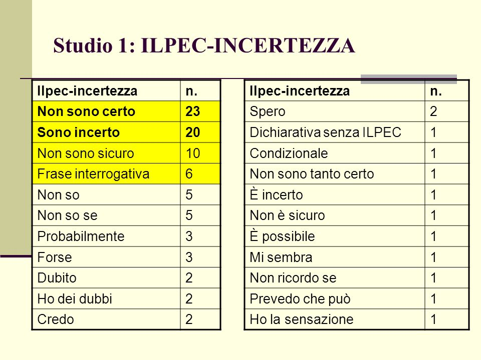 Studio 1: ILPEC-INCERTEZZA