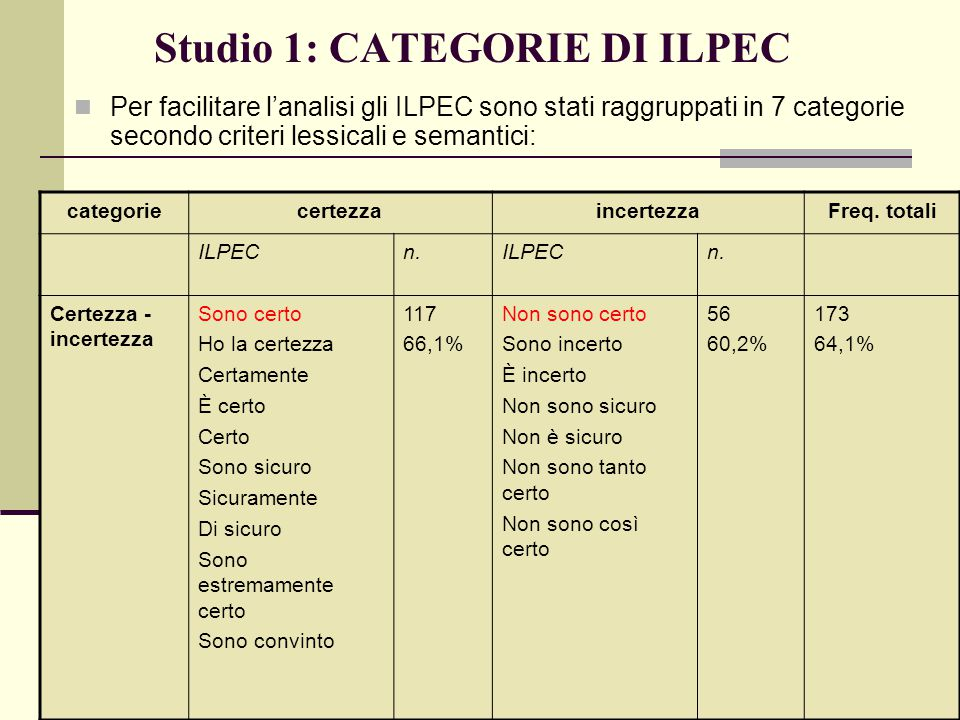 Studio 1: CATEGORIE DI ILPEC