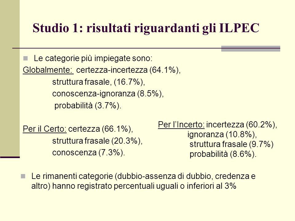 Studio 1: risultati riguardanti gli ILPEC