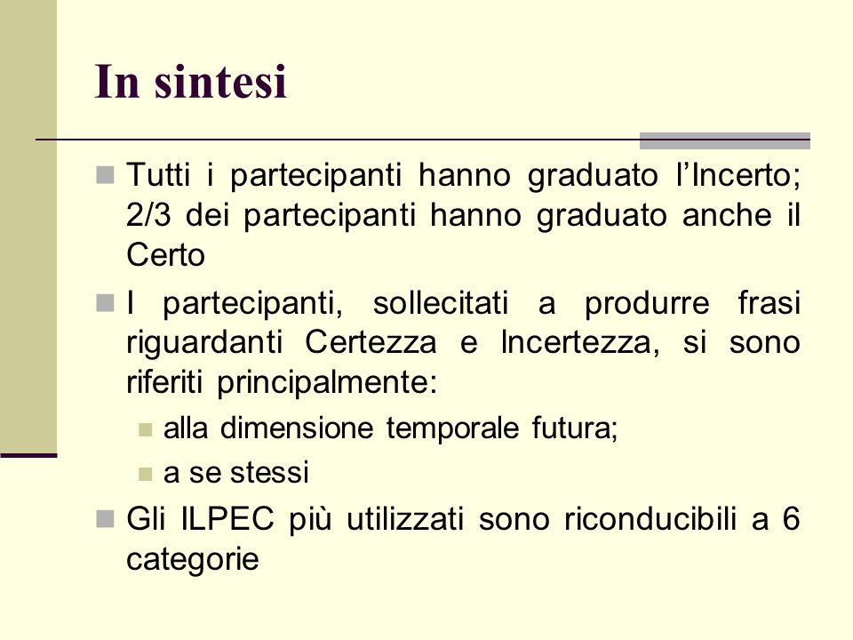 In sintesi Tutti i partecipanti hanno graduato l'Incerto; 2/3 dei partecipanti hanno graduato anche il Certo.