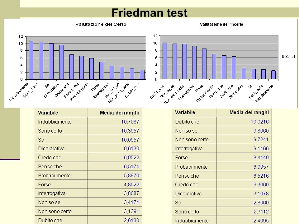 Friedman test Variabile Media dei ranghi Indubbiamente 10,7087