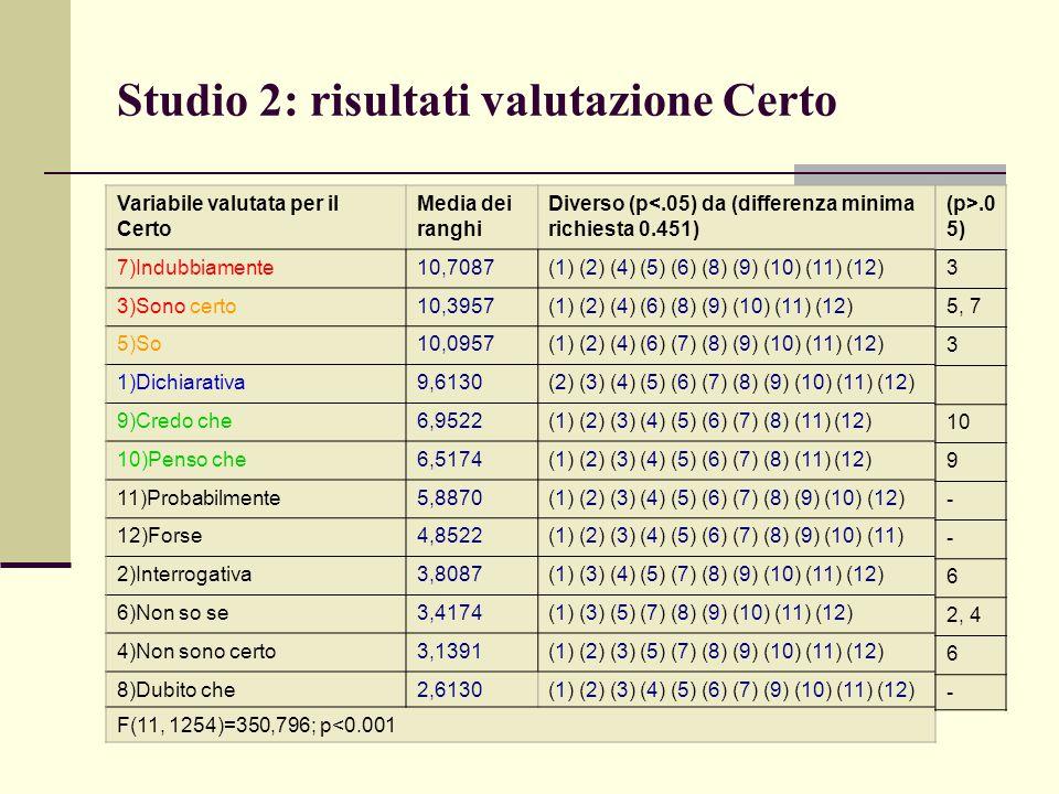 Studio 2: risultati valutazione Certo