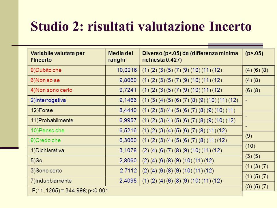 Studio 2: risultati valutazione Incerto