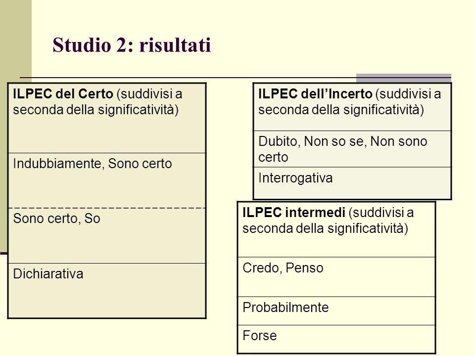 Studio 2: risultati ILPEC del Certo (suddivisi a seconda della significatività) Indubbiamente, Sono certo.