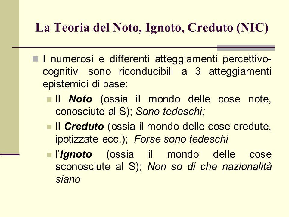 La Teoria del Noto, Ignoto, Creduto (NIC)