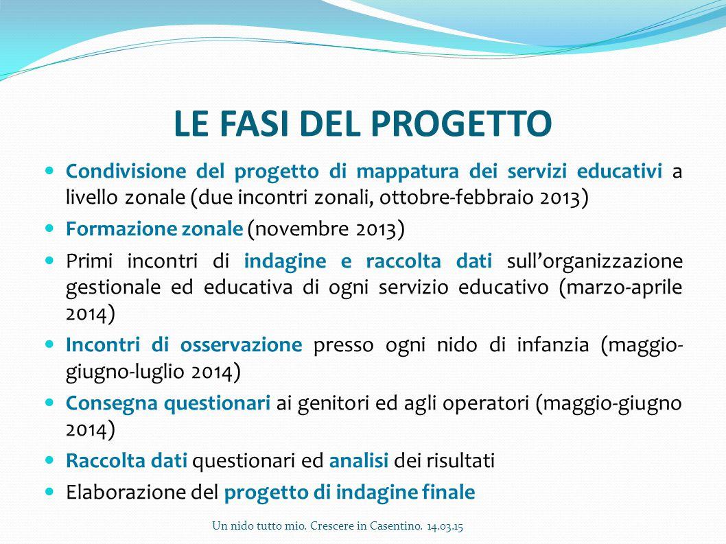 LE FASI DEL PROGETTO Condivisione del progetto di mappatura dei servizi educativi a livello zonale (due incontri zonali, ottobre-febbraio 2013)