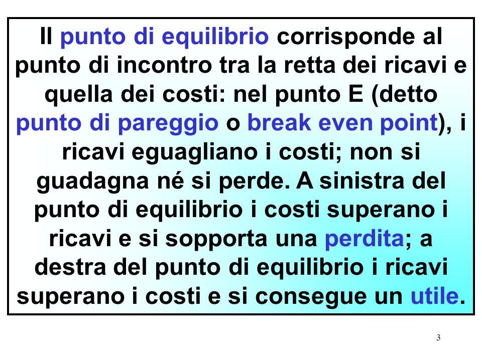 Il punto di equilibrio corrisponde al punto di incontro tra la retta dei ricavi e quella dei costi: nel punto E (detto punto di pareggio o break even point), i ricavi eguagliano i costi; non si guadagna né si perde.
