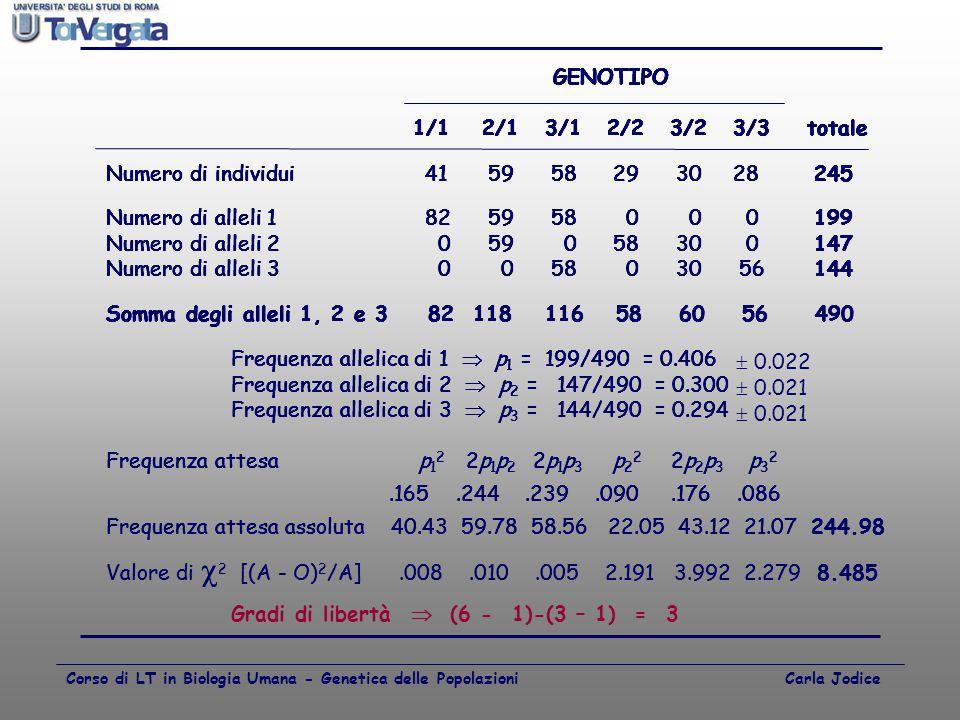 Frequenza allelica di 1  p1 = 199/490 = 0.406