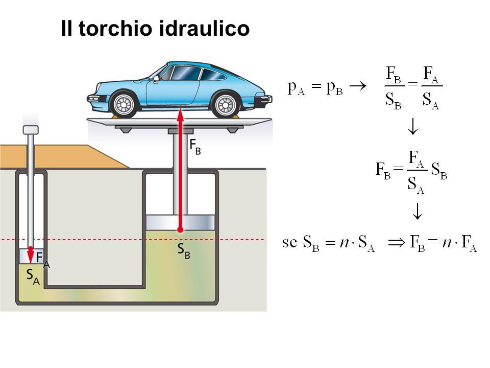 Il torchio idraulico Qual è la proprietà dei liquidi che rende possibile il funzionamento del torchio idraulico