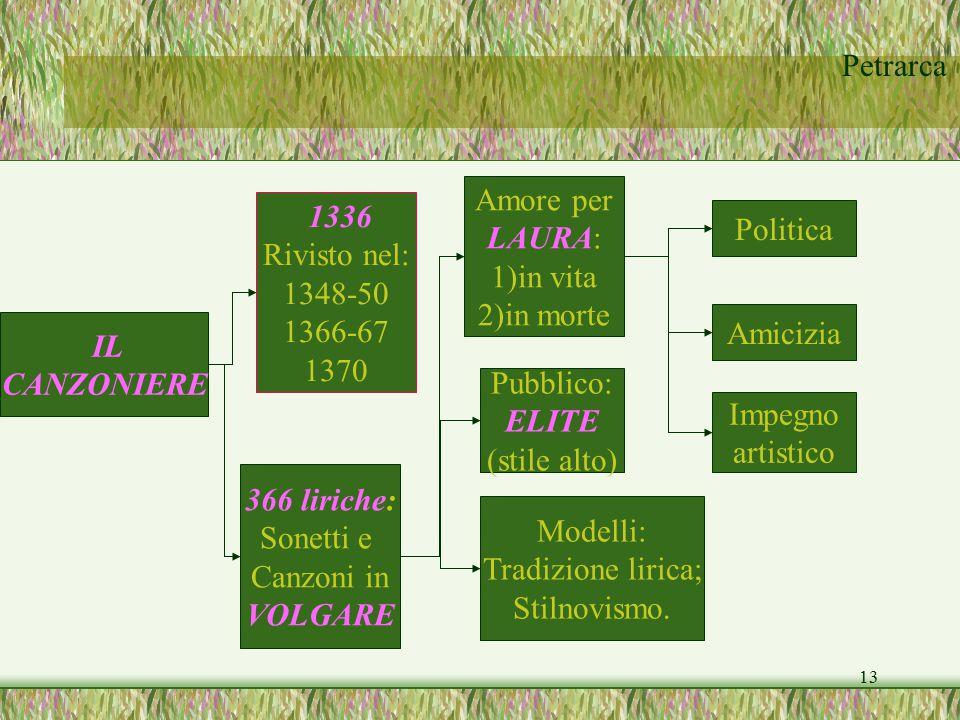 Amore per LAURA: 1)in vita. 2)in morte. 1336. Rivisto nel: 1348-50. 1366-67. 1370. Politica.