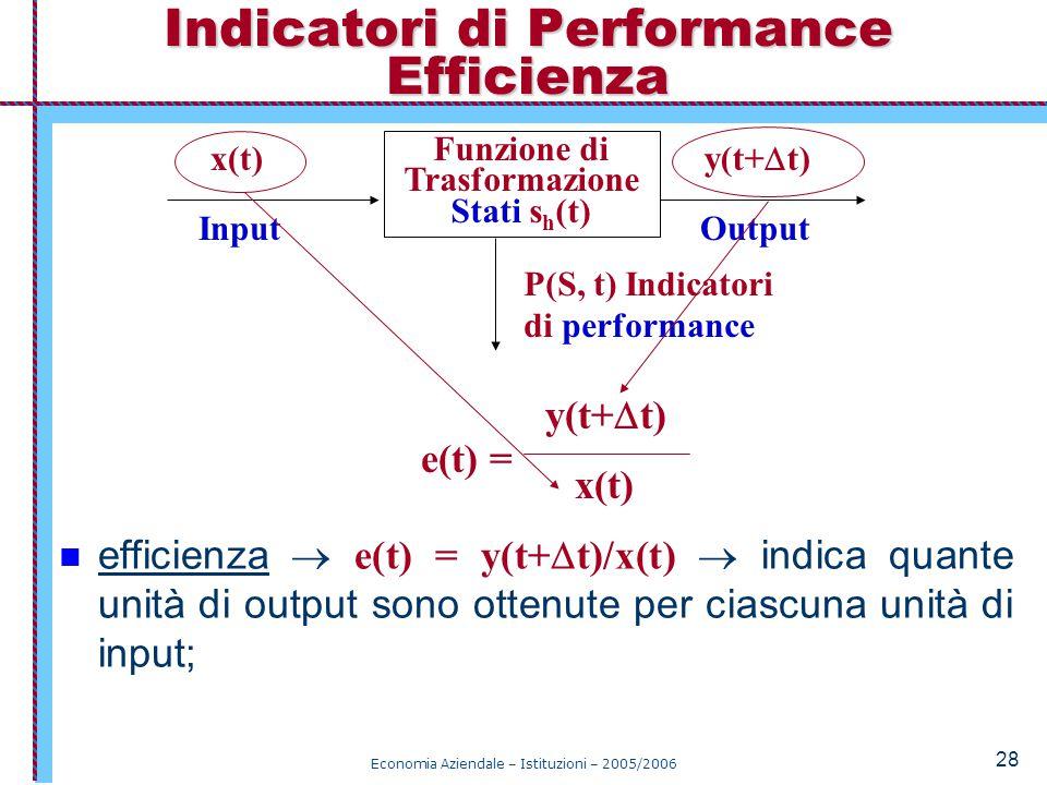 Indicatori di Performance Efficienza