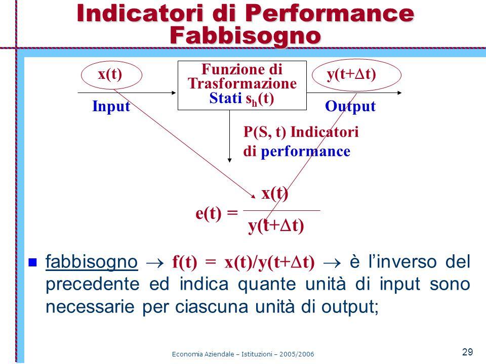 Indicatori di Performance Fabbisogno