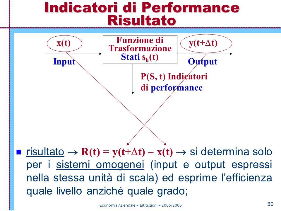Indicatori di Performance Risultato
