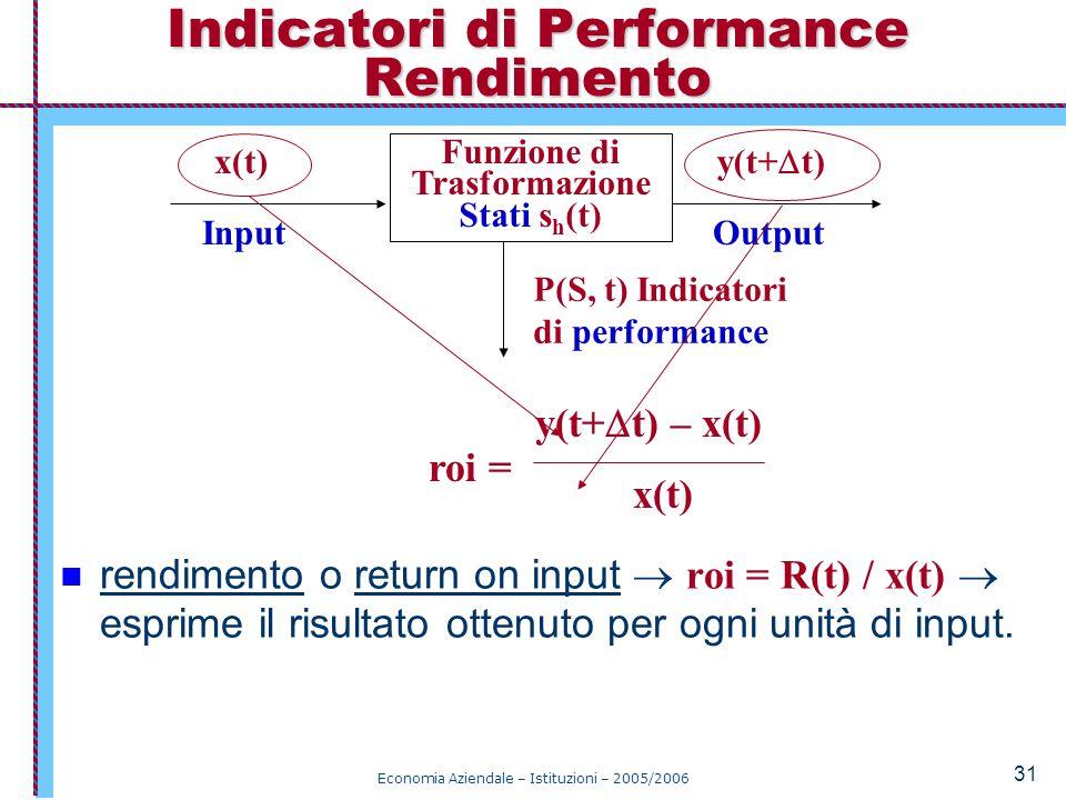 Indicatori di Performance Rendimento