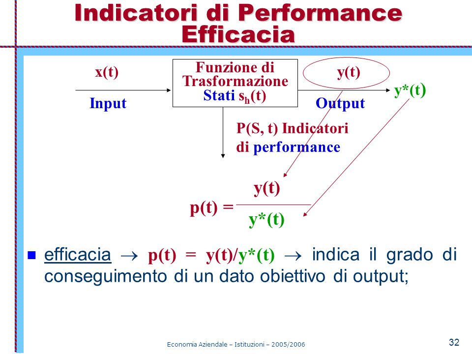 Indicatori di Performance Efficacia