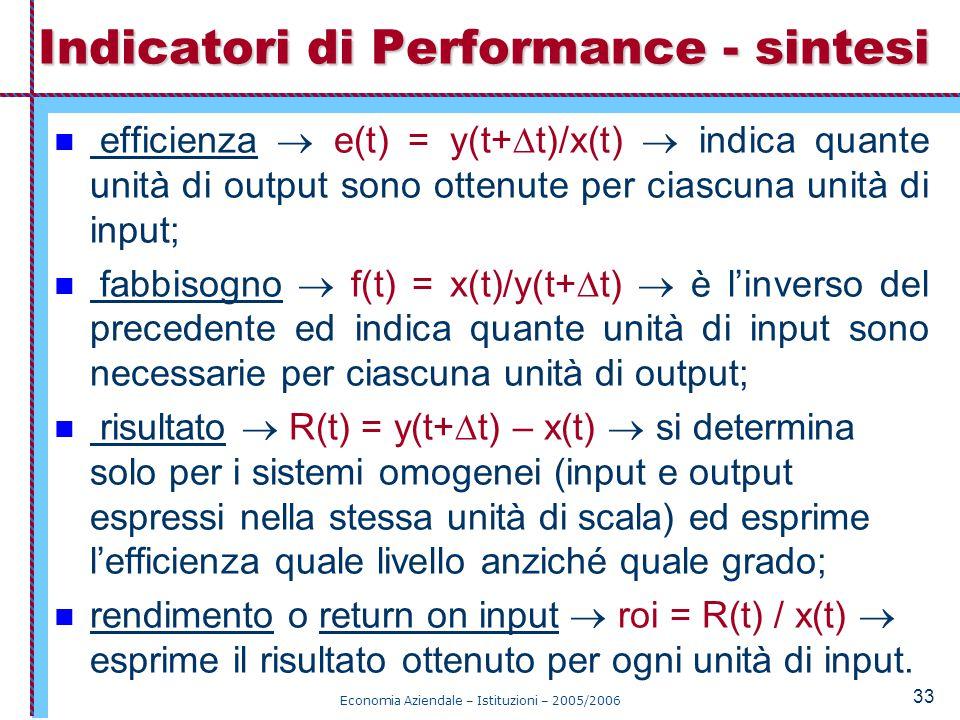 Indicatori di Performance - sintesi