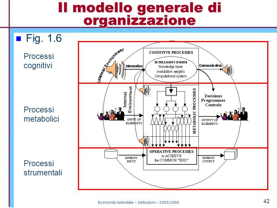 Il modello generale di organizzazione