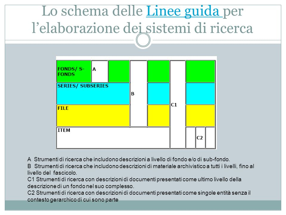 Lo schema delle Linee guida per l'elaborazione dei sistemi di ricerca