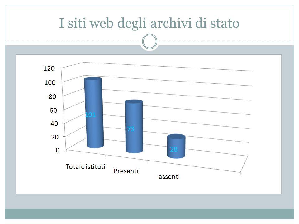 I siti web degli archivi di stato