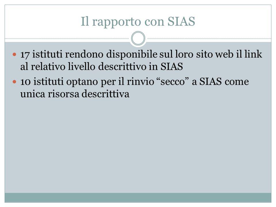 Il rapporto con SIAS 17 istituti rendono disponibile sul loro sito web il link al relativo livello descrittivo in SIAS.