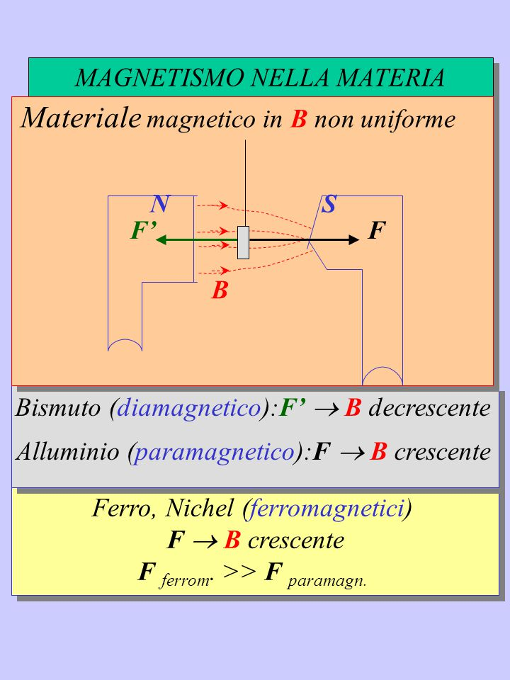 Materiale magnetico in B non uniforme