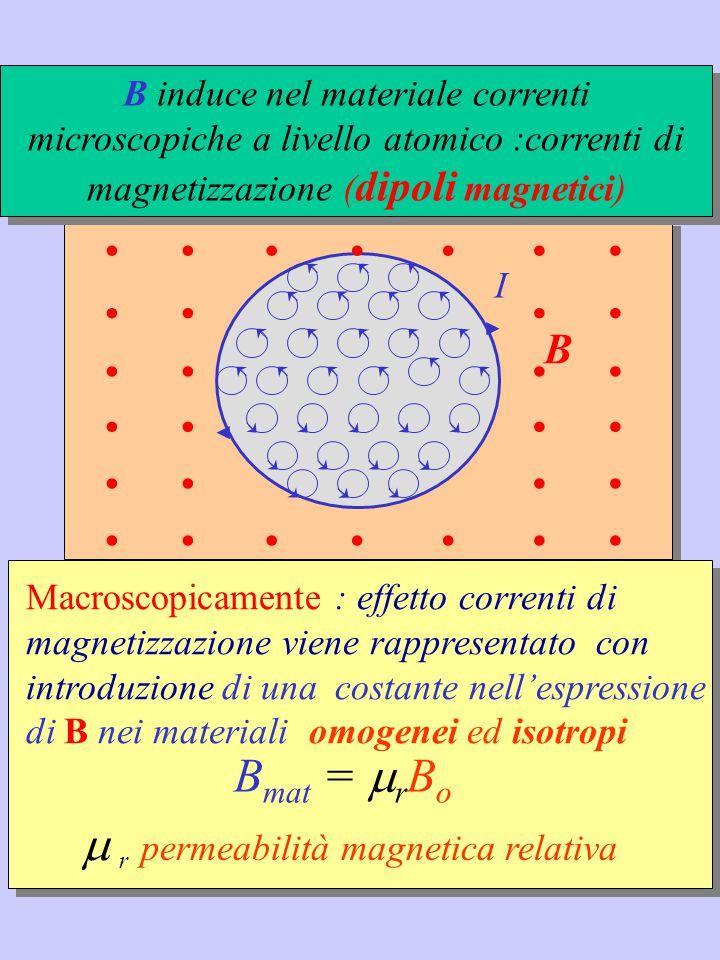 . Bmat = rBo  r permeabilità magnetica relativa B