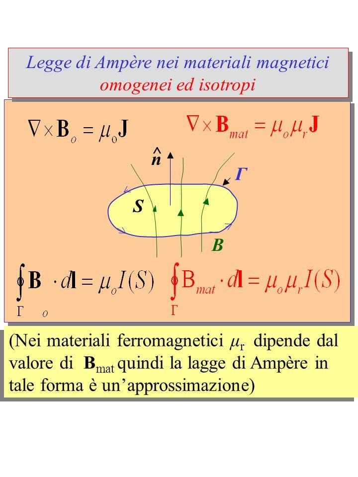 Legge di Ampère nei materiali magnetici