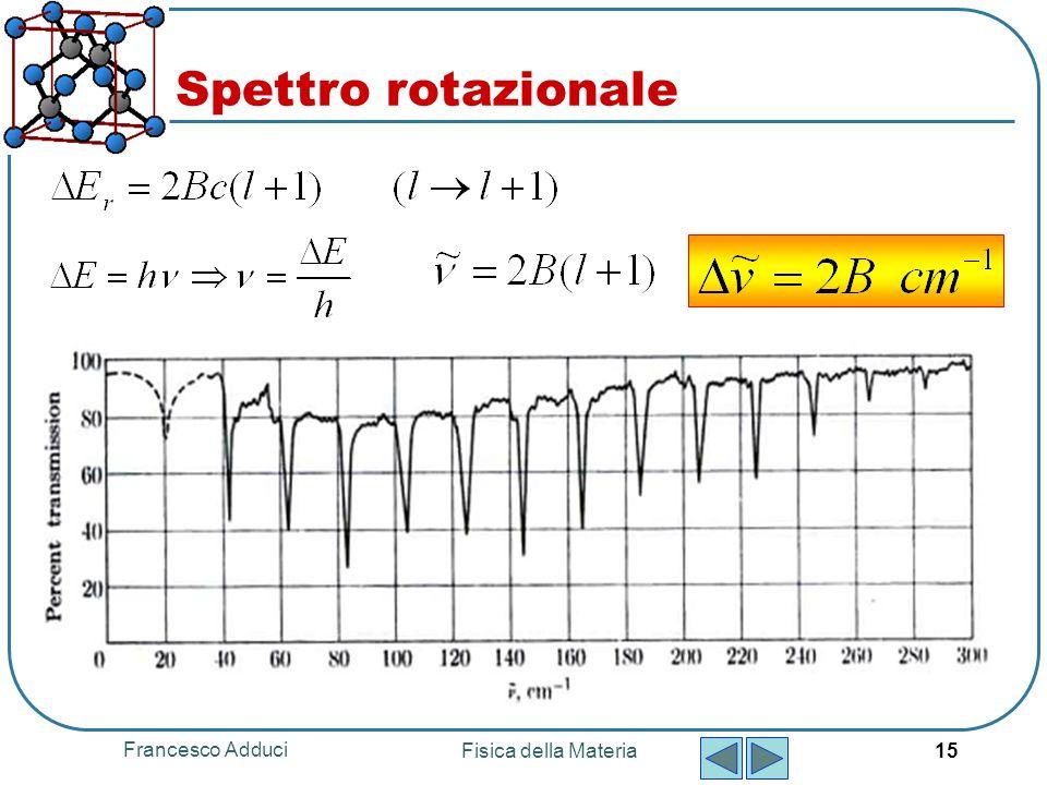 Spettro rotazionale Francesco Adduci Fisica della Materia