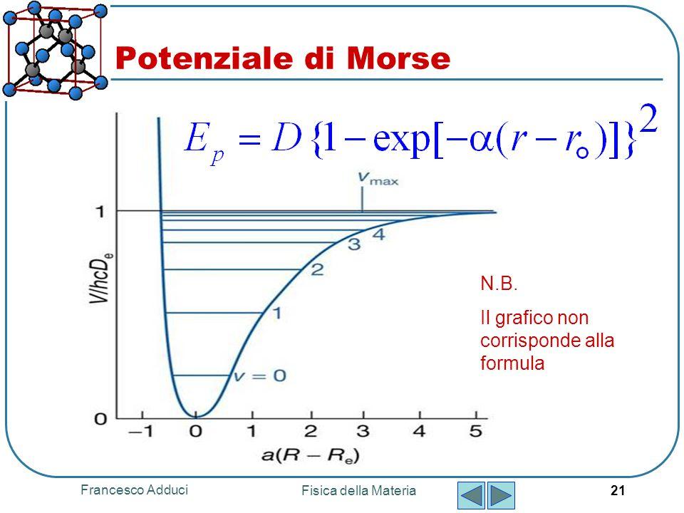 Potenziale di Morse N.B. Il grafico non corrisponde alla formula