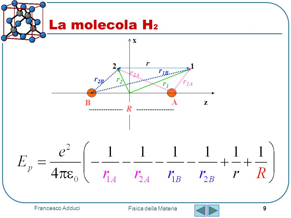 La molecola H2 z x 1 2 r1A A B R r1 r2B r2 r2A r1B r Francesco Adduci