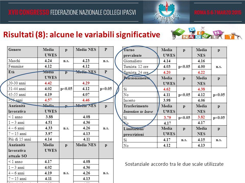 Risultati (8): alcune le variabili significative