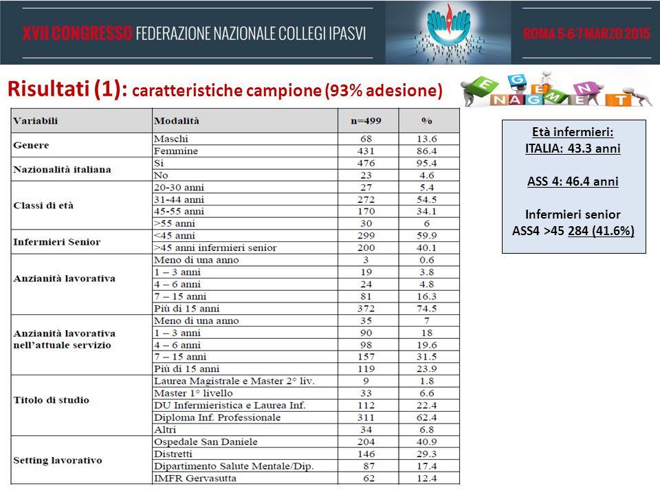 Risultati (1): caratteristiche campione (93% adesione)