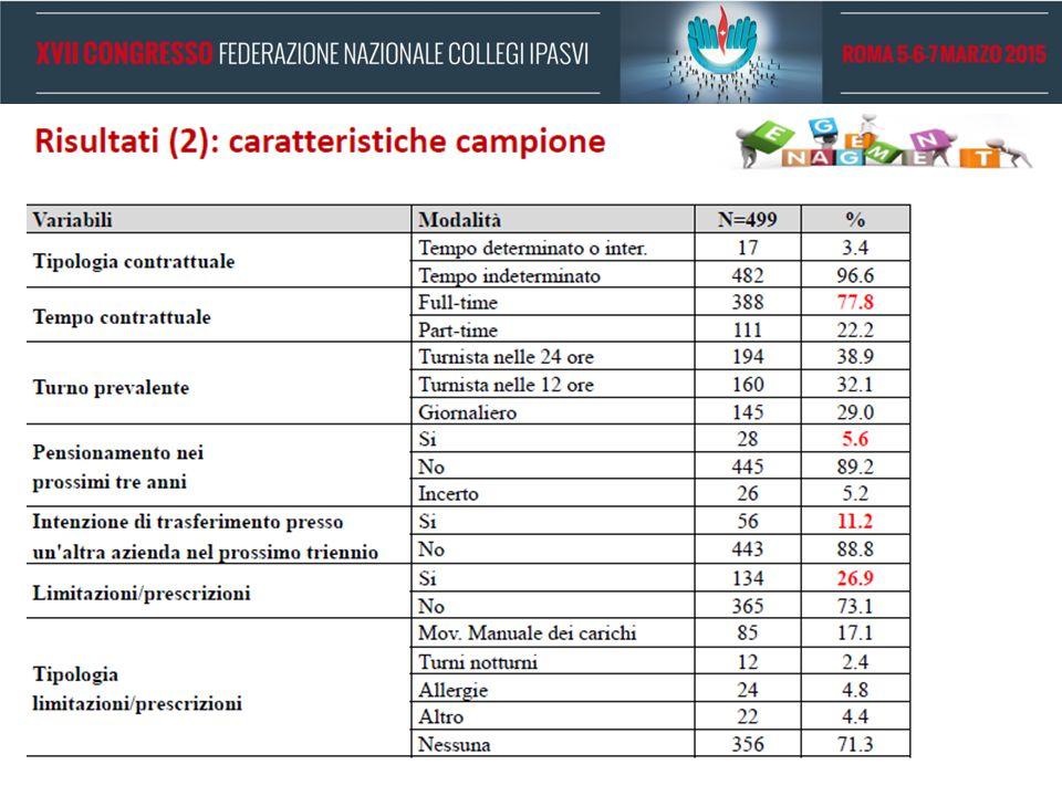 IL CAMPIONE (2) Basso N. di TDET (3,5%); 22% di PT.