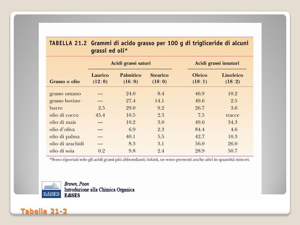 Tabella 21-2