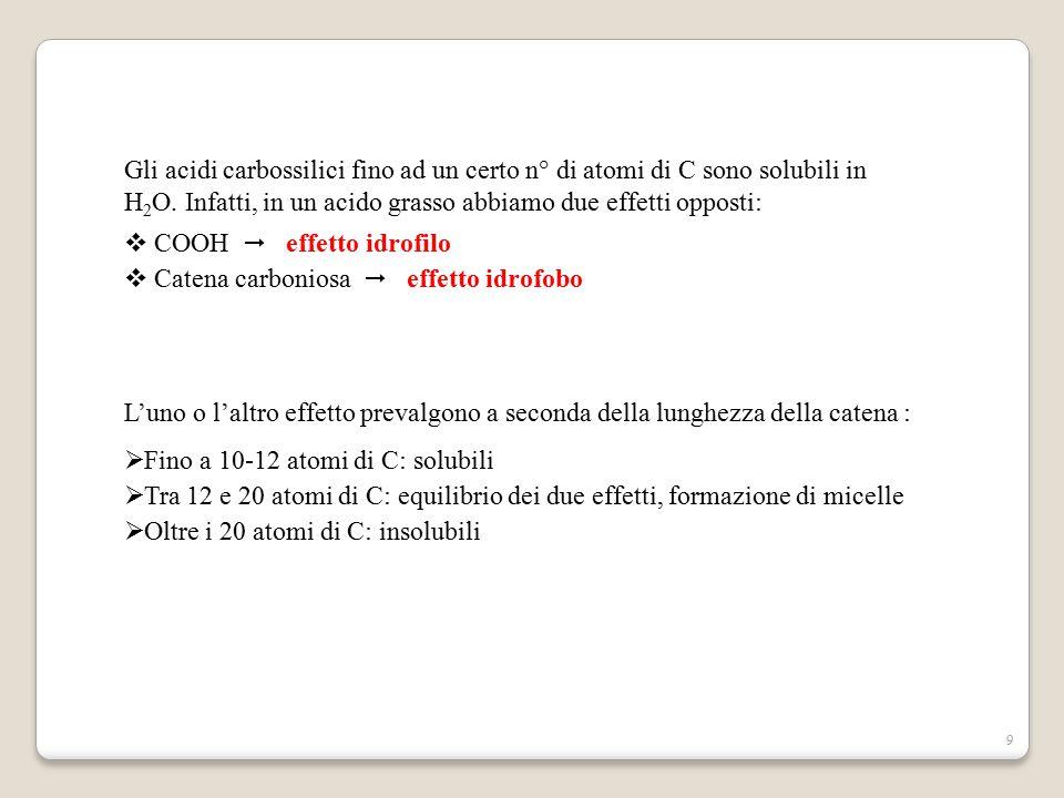 Gli acidi carbossilici fino ad un certo n° di atomi di C sono solubili in H2O. Infatti, in un acido grasso abbiamo due effetti opposti:
