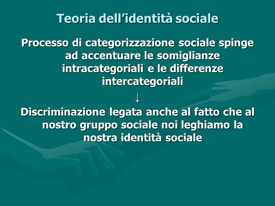Teoria dell'identità sociale