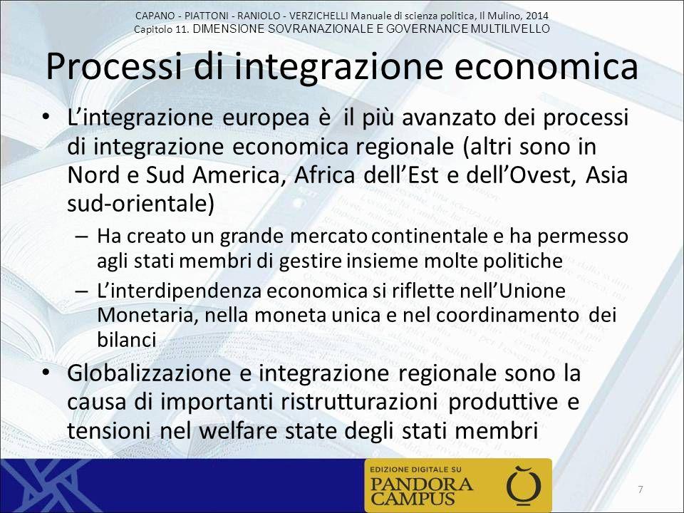 Processi di integrazione economica