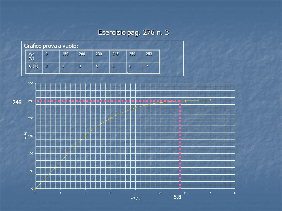 Esercizio pag. 276 n. 3 Grafico prova a vuoto: 248 5,8 Vof (V) 150 200