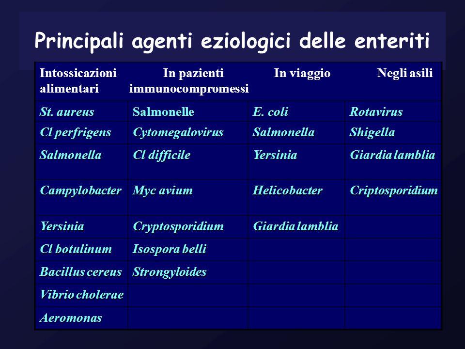 Principali agenti eziologici delle enteriti