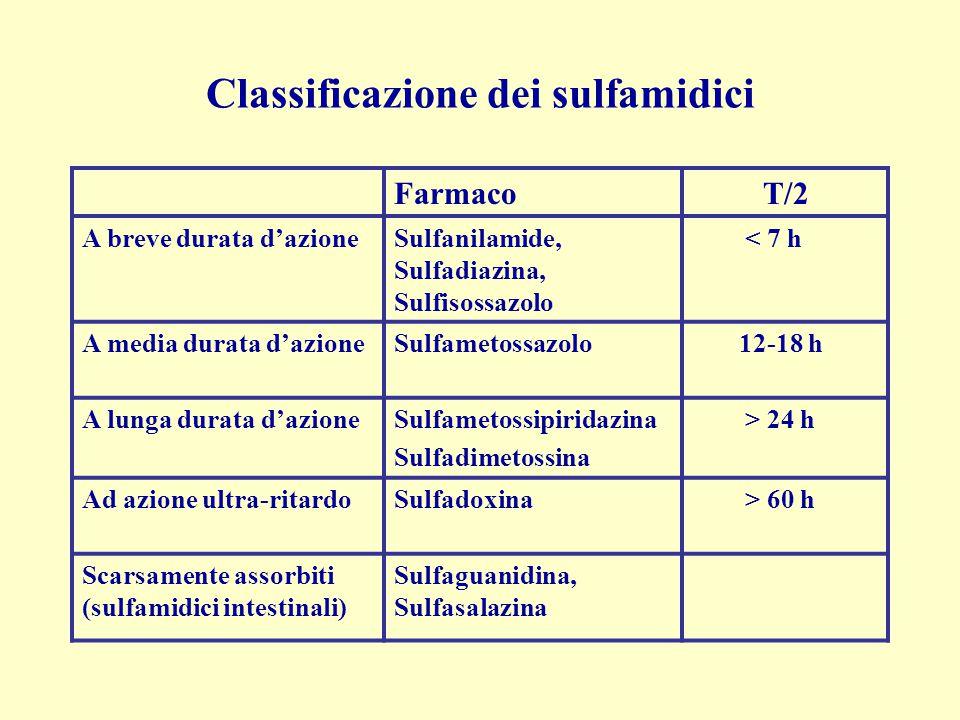 Classificazione dei sulfamidici