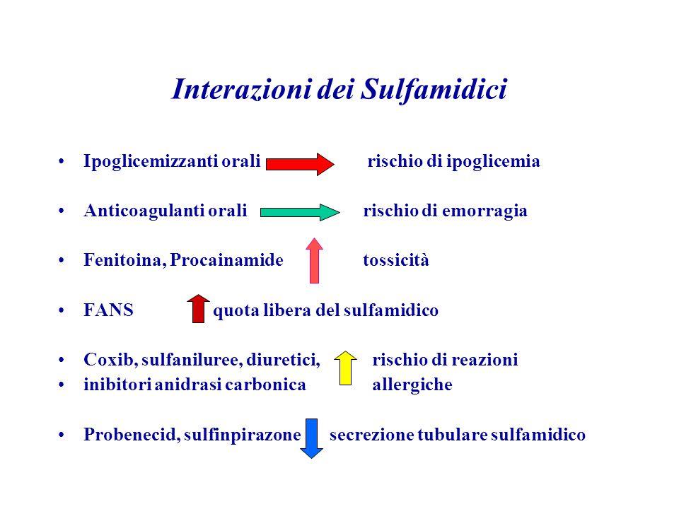 Interazioni dei Sulfamidici