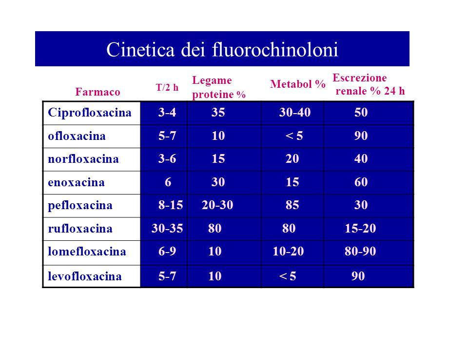 Cinetica dei fluorochinoloni