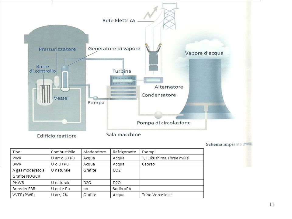 Tipo Combustibile. Moderatore. Refrigerante. Esempi. PWR. U arr o U+Pu. Acqua. T, Fukushima,Three mil Isl.
