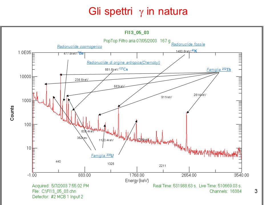 Gli spettri g in natura 3 Radionuclide fossile