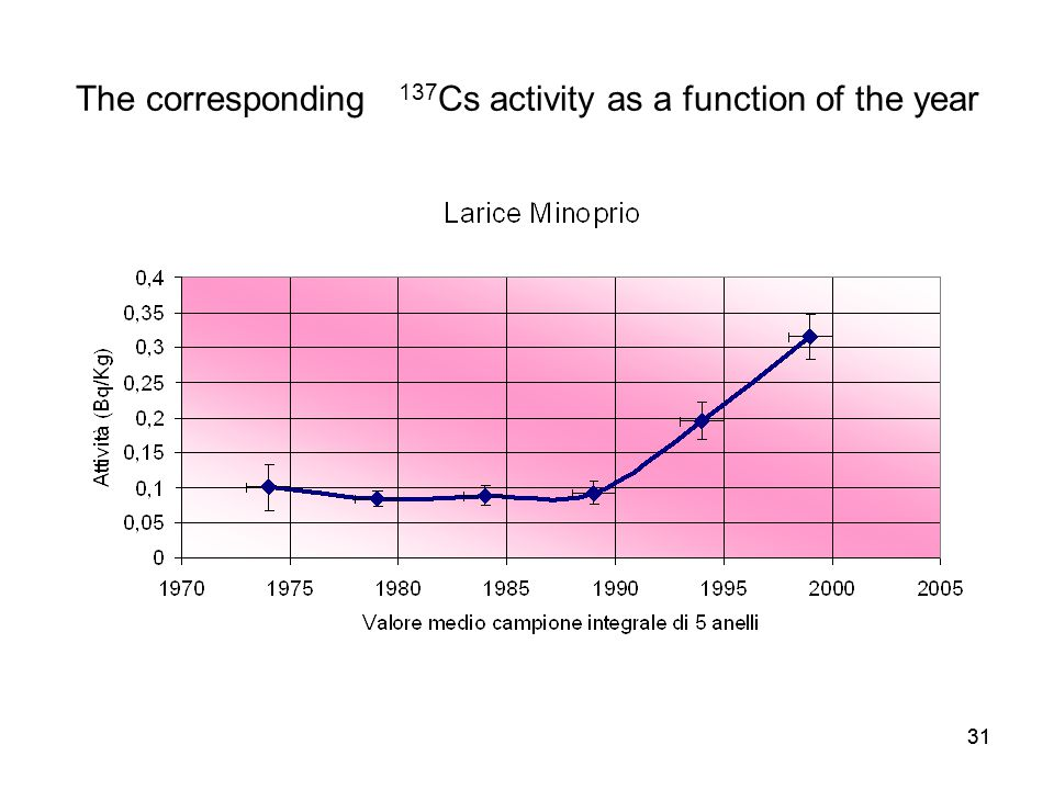 The corresponding 137Cs activity as a function of the year
