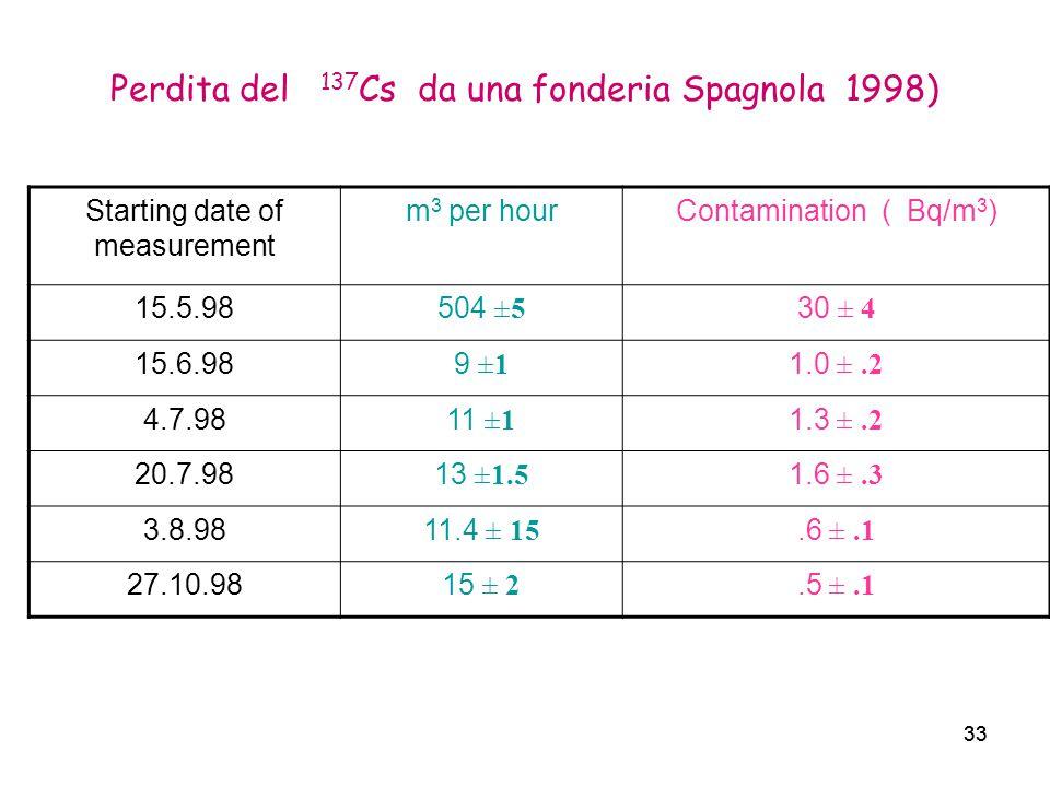 Perdita del 137Cs da una fonderia Spagnola 1998)