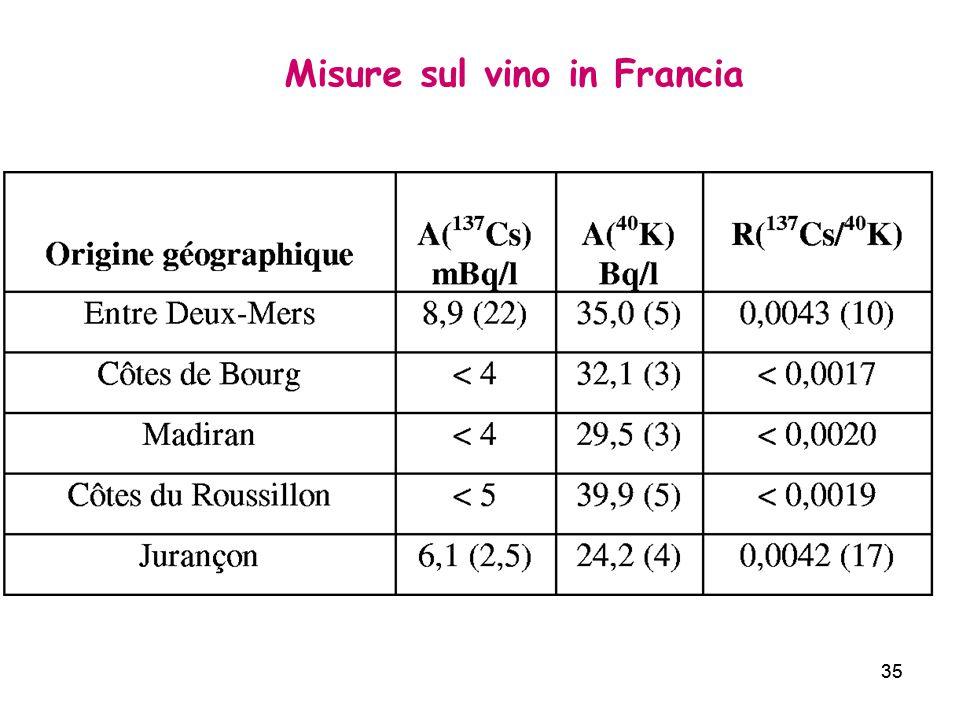 Misure sul vino in Francia