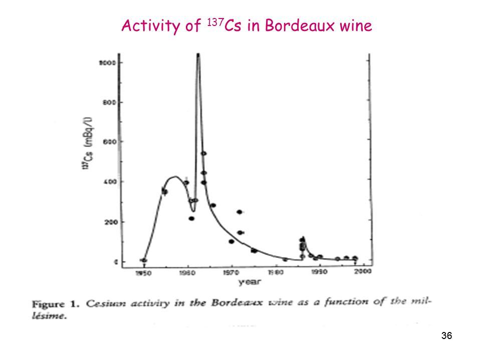 Activity of 137Cs in Bordeaux wine