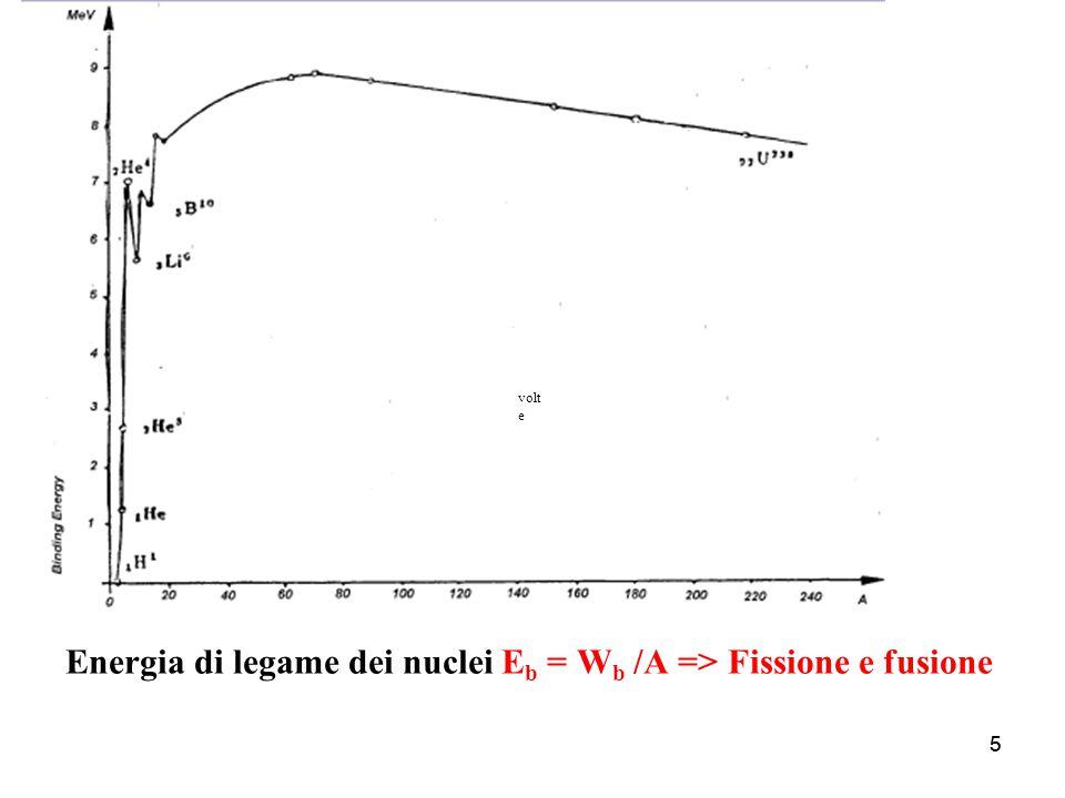Energia di legame dei nuclei Eb = Wb /A => Fissione e fusione