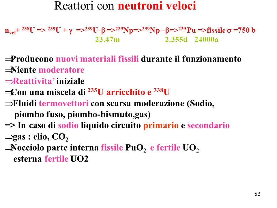 Reattori con neutroni veloci